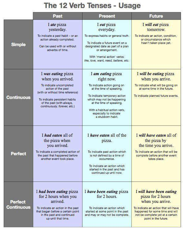 The 12 Verb Tenses of English, please right-click, Save As... to store ...