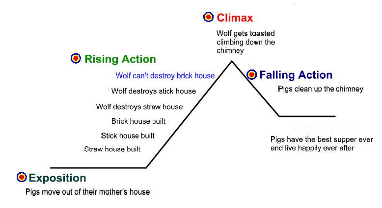 Plot Diagram Example Simple Reinvent Your Wiring Diagram